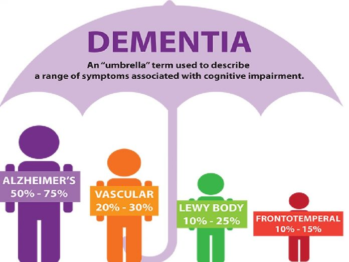 Apa itu Demensia Vaskular dan Hubungannya dengan Stroke?